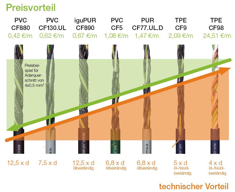 CF 7 Leitungsqualitäten mit Preis